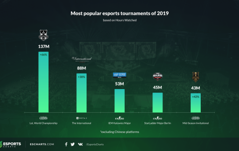 2019 Viewership for the top two tier-1 Esports: LoL and CSGO. These 2 dominate the world of Esports and can only continue to rise as many more people have time to enjoy play of the best in the world.