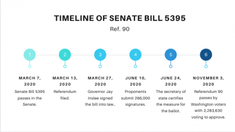 "Ref. 90: Bill passes on Nov. 3, 2020. Bill was voted on by 2,283,630 Washington state voters. ""If students don't learn about sex from trustworthy adults like teachers and parents - where are they going to find the answers to their questions?"" sophomore Alison Powers said."