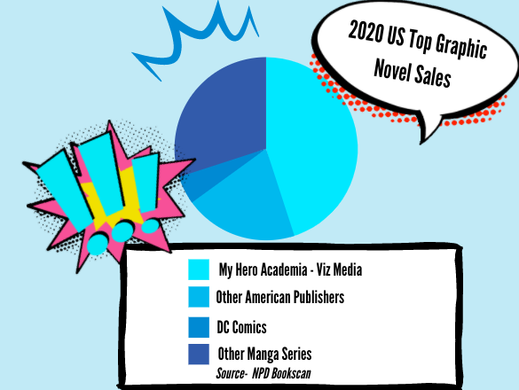 According to NPD BookScans Top 20 Graphic Novels sales, Manga series are overtaking over, with the iconic publisher DC Comics only managing to snag one spot.